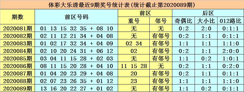 张强大乐透第20090期:精选一码龙头09