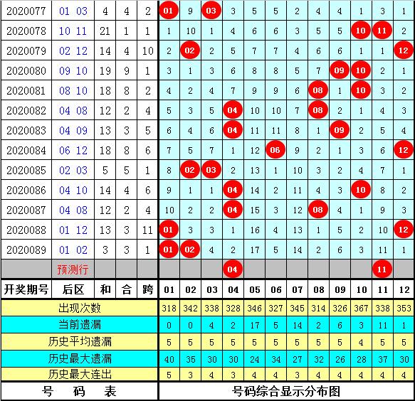 徐欣大乐透第20090期:首号球关注01