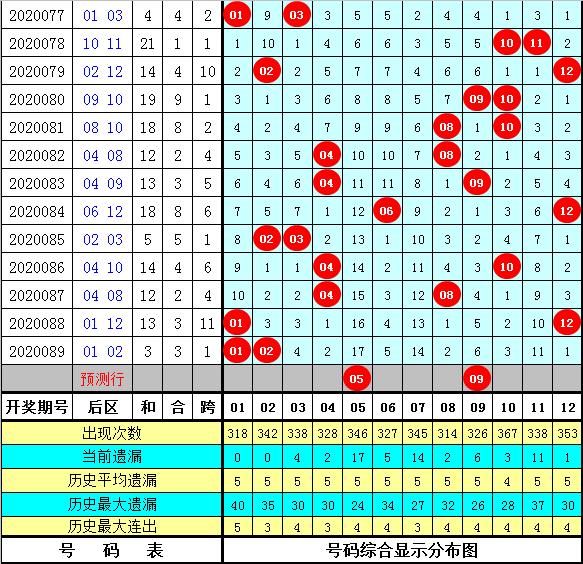袁大爷大乐透第20090期:后区跨度参考4