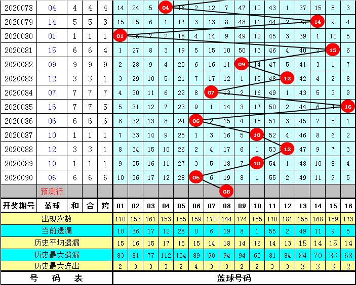 豹子头双色球第20091期:重投小蓝08