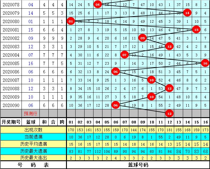 冰燕双色球第20091期:独蓝看好0路