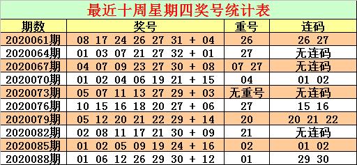 CP哥双色球第20091期:参考偶蓝10