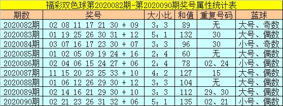 范秋雨双色球第20091期:大小比4:2