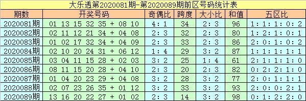 杨万里大乐透第20090期:头尾07和29