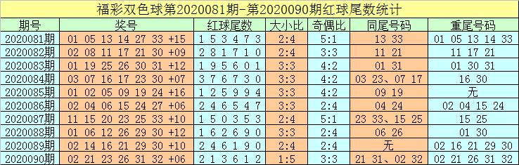 [新浪彩票]牛飞双色球第20091期:两胆推荐20 33
