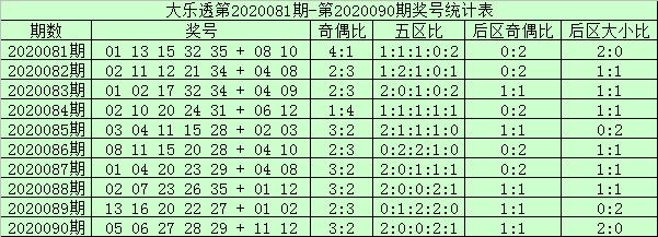 [新浪彩票]阿财大乐透091期预测:前区防号码29