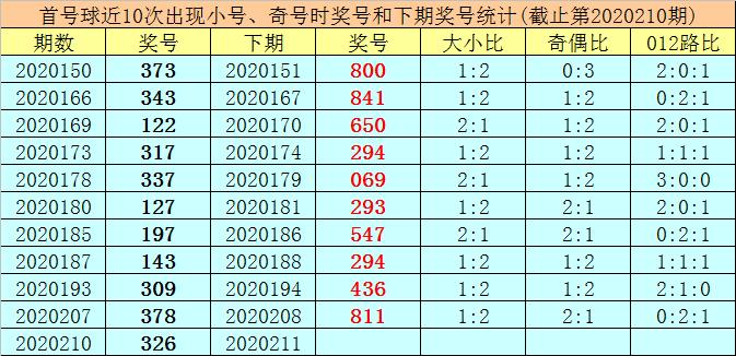 [新浪彩票]王太初排列三211期分析:胆码看好2