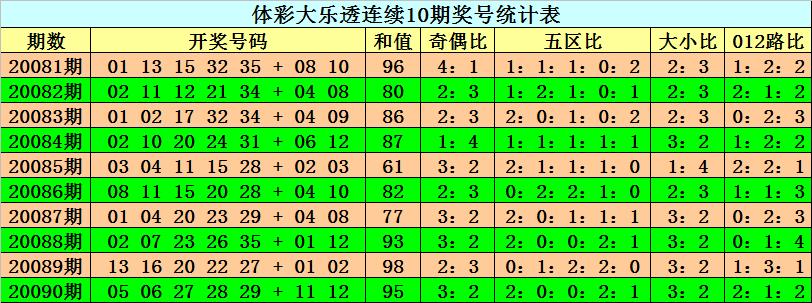 [新浪彩票]阿旺大乐透091期预测:后区两码08、12