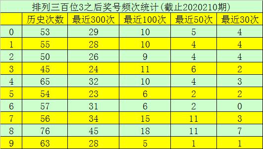 [新浪彩票]玫瑰排列三211期分析:双胆参考8、9