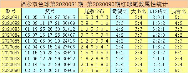 [新浪彩票]唐龙双色球第20091期:一码奇蓝重投