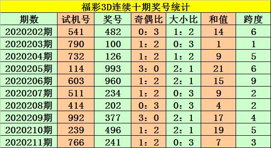 [新浪彩票]老杨福彩3D第212期预测:关注0路跨度