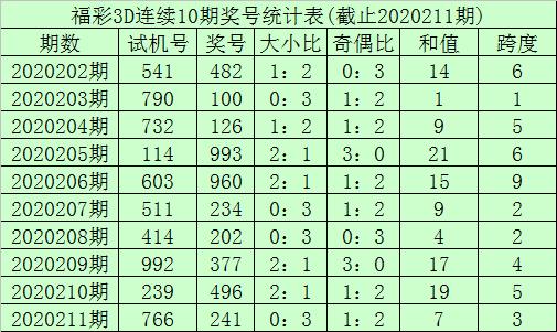 [新浪彩票]李笑岚福彩3D第212期预测:双胆看好09
