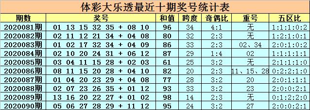 [新浪彩票]卜算子大乐透091期预测:后区02+08