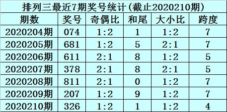 [新浪彩票]杨波排列三211期分析:两码看好1、4