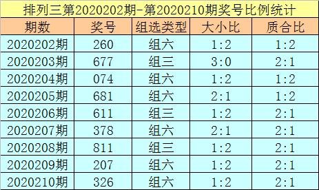 [新浪彩票]杨光排列三211期分析:注意重号出现