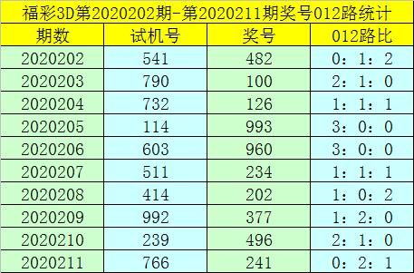 [新浪彩票]卜算子福彩3D第212期预测:2路号码火热