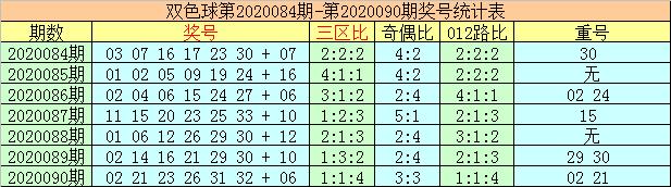 [新浪彩票]李太阳双色球第20091期:首尾看05 32