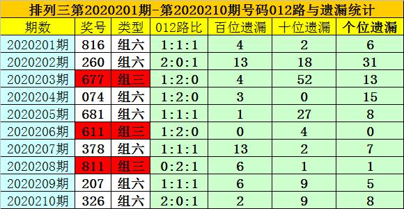 [新浪彩票]夏姐排列三211期分析:两码参考34