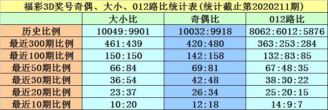[新浪彩票]黄欢福彩3D第212期预测:参考偶奇偶