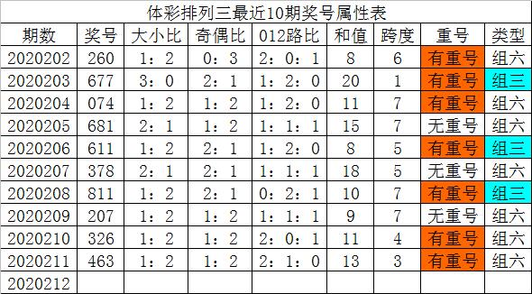 [新浪彩票]发哥排列三212期分析:双胆参考24