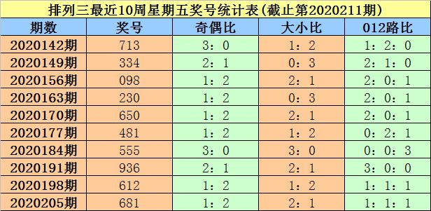 [新浪彩票]大鹏排列三212期分析:独胆重防1