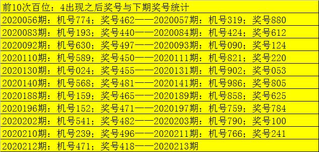 [新浪彩票]老郑福彩3D第213期预测:参考大小大