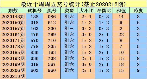 [新浪彩票]金心福彩3D第213期预测:看好二小一大