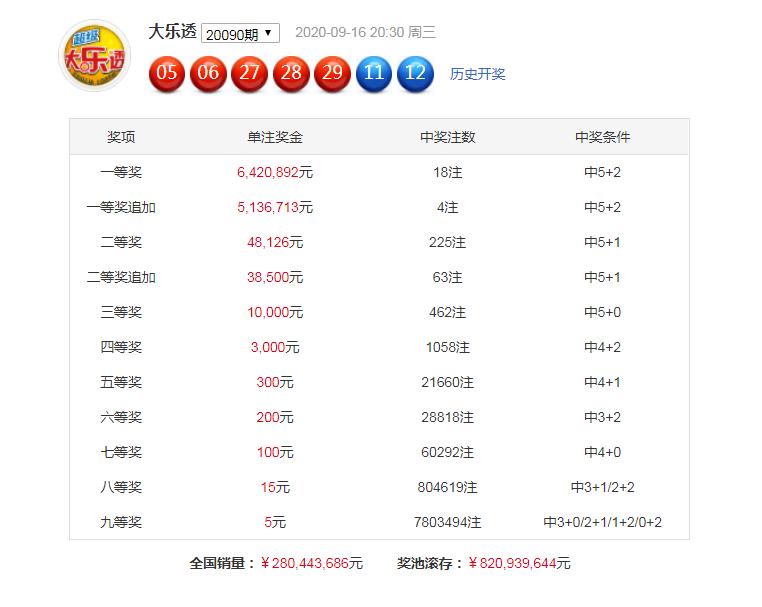 [新浪彩票]明皇大乐透091期预测:后区关注01+07
