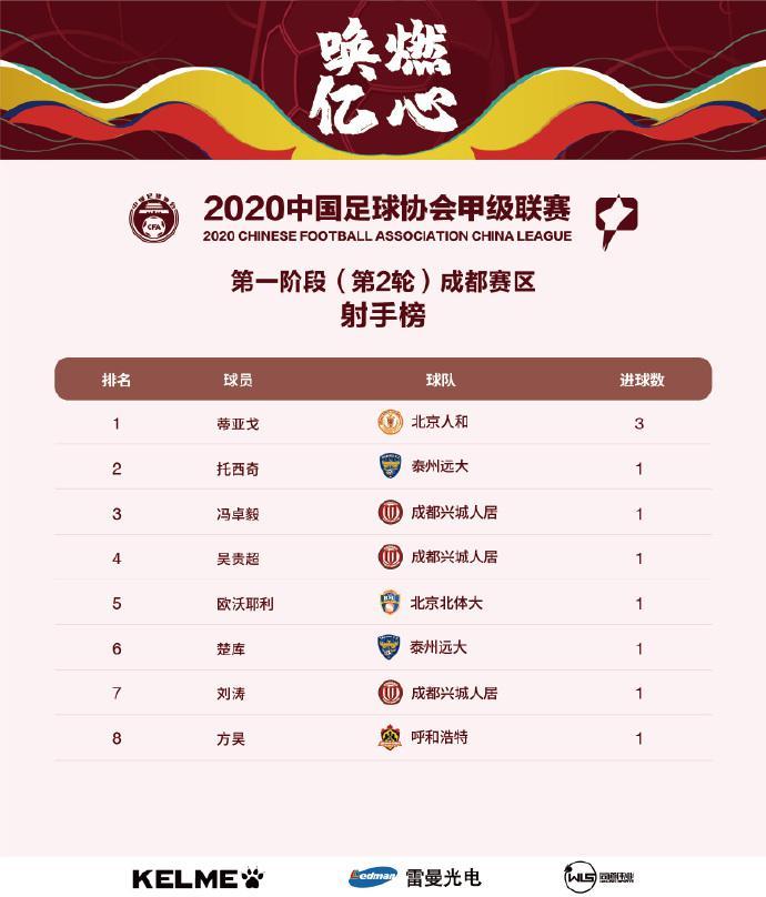中甲第2轮射手榜:蒂亚戈3球居榜首 杨昊谭龙等2球