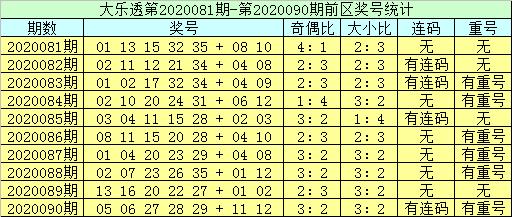 [新浪彩票]李员外大乐透091期预测:预计偶号走热