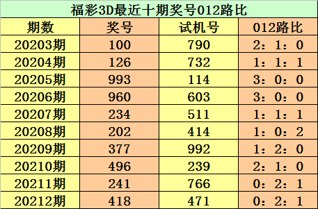 Photo of [新浪彩票]江华福彩3D第213期预测:必杀号码5   新浪网