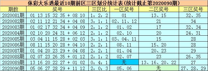 [新浪彩票]柳无尘大乐透091期预测:单挑两码01+02