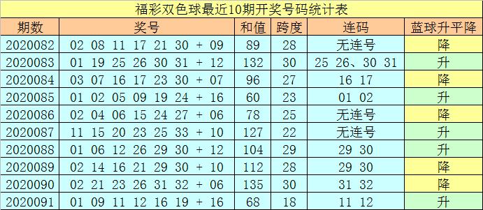 [新浪彩票]王天财双色球092期推荐:凤尾关注红球24