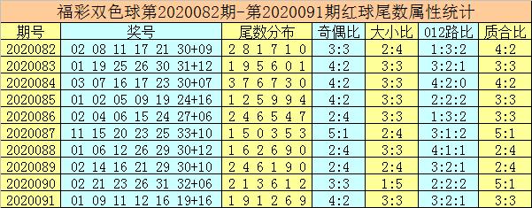 [新浪彩票]唐龙双色球092期推荐:奇数蓝球尾数回补