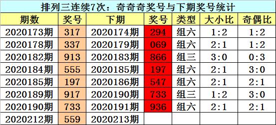 [新浪彩票]江华排列三213期分析:关注大小比1-2