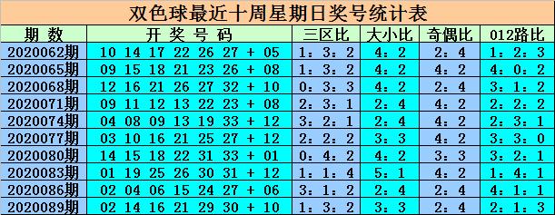[新浪彩票]王重明双色球092期推荐:蓝球关注偶数