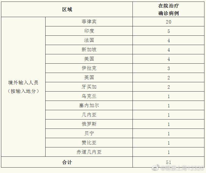 上海新增境外输入新冠肺炎确诊病例2例 治愈出院1例图片