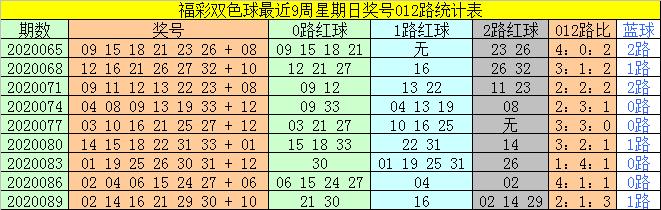 [新浪彩票]太湖叟双色球092期推荐:红球1路号转温
