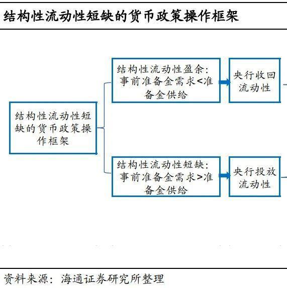 MLF超量续作,并非货币转松(海通姜珮珊等,债券每周交流与思考第388期)