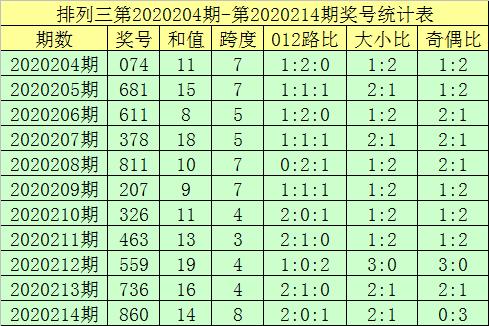 [新浪彩票]郑飞排列三215期分析:排除两码2 4