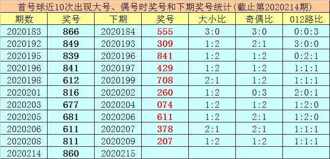 [新浪彩票]王太初排列三215期分析:看好偶偶奇