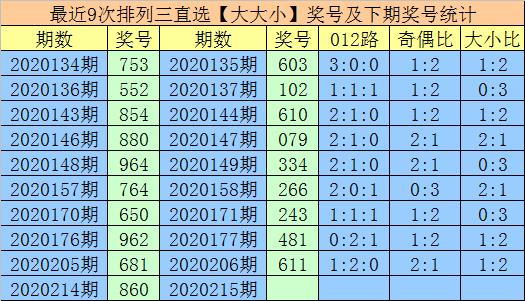 [新浪彩票]享乐排列三215期分析:参考大小比1-2