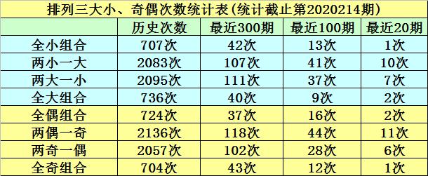 [新浪彩票]明皇排列三215期分析:预计跨度开出3