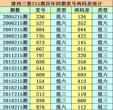 [新浪彩票]小霸王排列三215期分析:和值推荐18