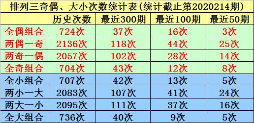 [新浪彩票]唐羽排列三215期分析:防0-2区段断区