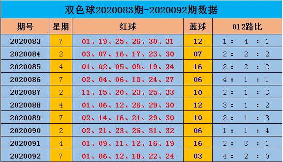 [新浪彩票]阿燕双色球093期推荐:蓝球独胆14