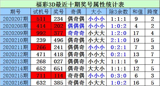 [新浪彩票]财迷福彩3D第217期预测:三胆看0 6 8