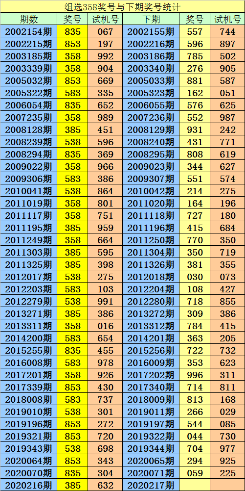 [新浪彩票]阿宝福彩3D第217期预测:单挑一注459
