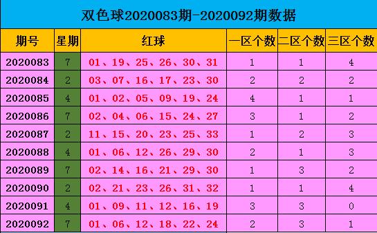[新浪彩票]王康双色球093期推荐:蓝球主看1路码