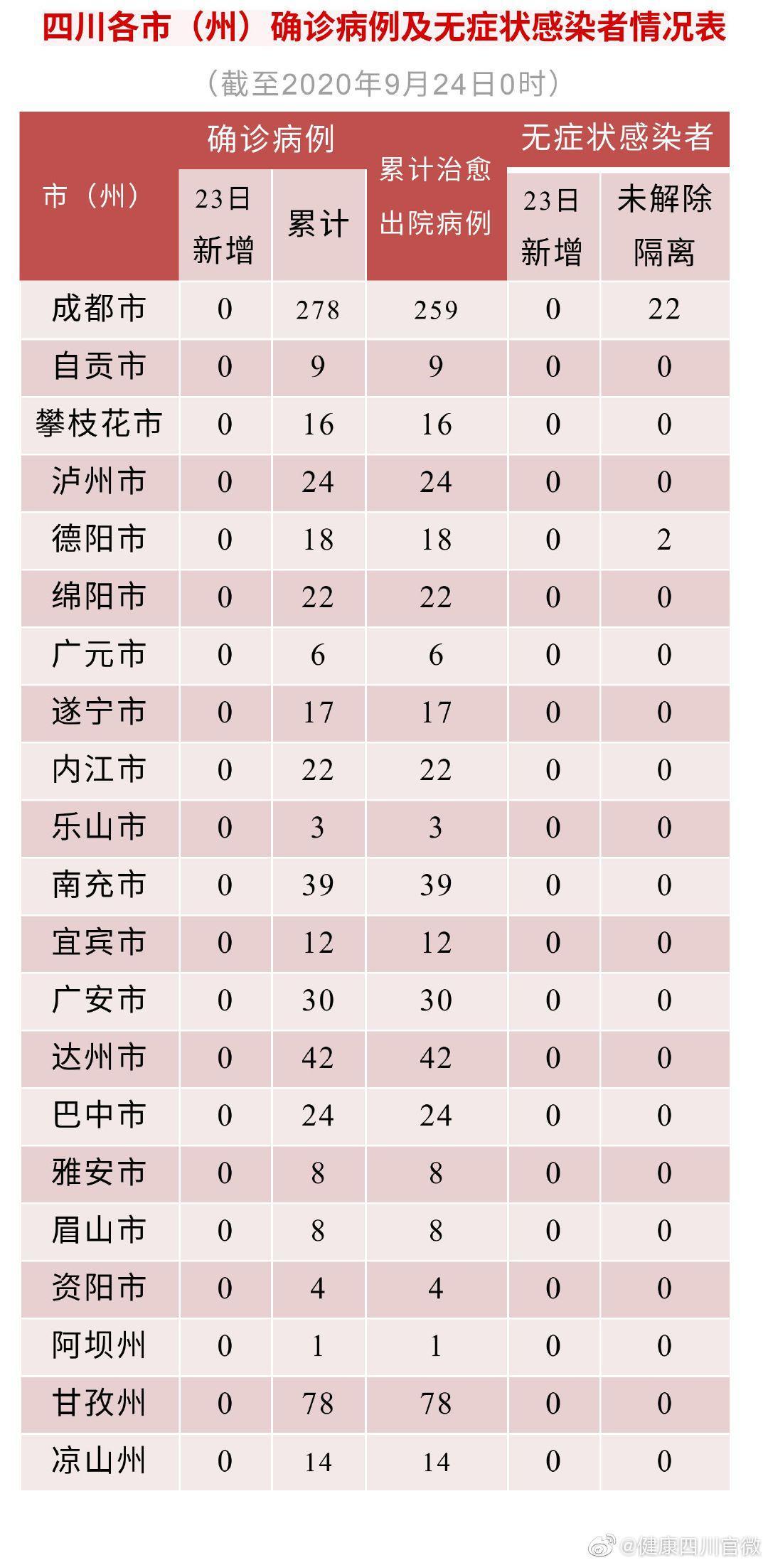四川省23日无新增确诊病例 新增治愈出院病例1例图片